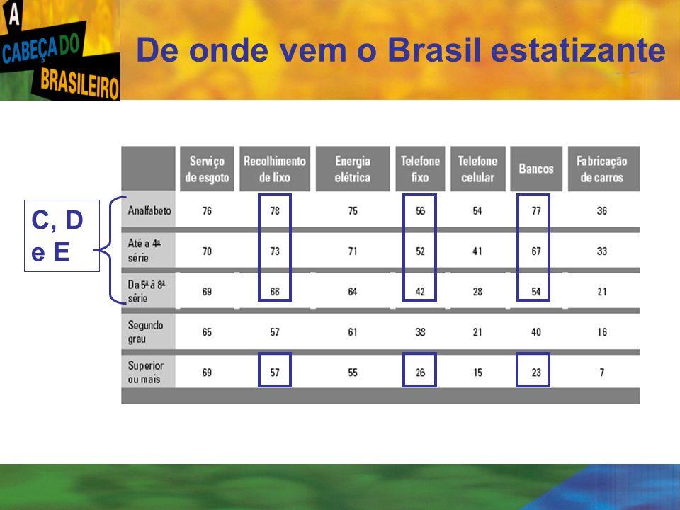 [ 25 ] De onde vem o Brasil estatizante C, D e E