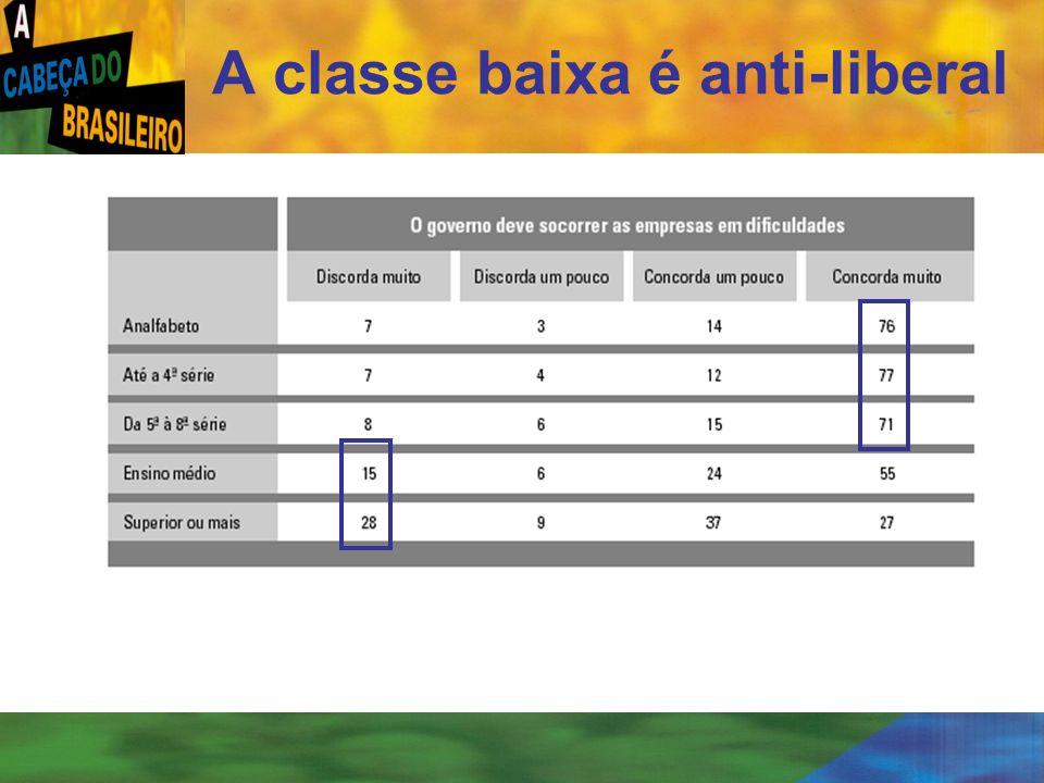 [ 27 ] A classe baixa é anti-liberal