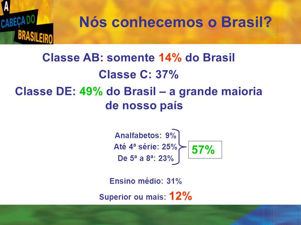 [ 4 ] Nós conhecemos o Brasil? Classe AB: somente 14% do Brasil Classe C: 37% Classe DE: 49% do Brasil – a grande maioria de nosso país Analfabetos: 9