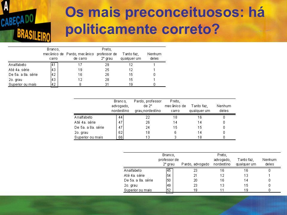 [ 40 ] Os mais preconceituosos: há politicamente correto?