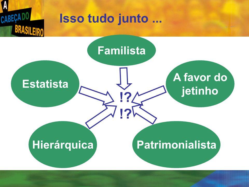 [ 41 ] Isso tudo junto... Estatista Hierárquica A favor do jetinho Patrimonialista !? Familista