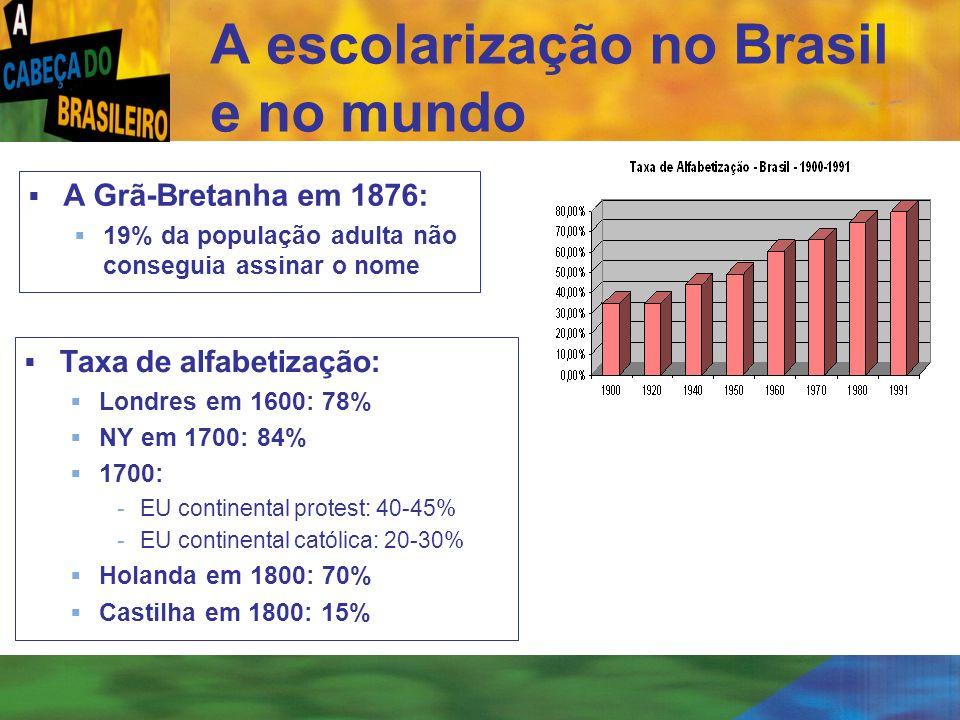 [ 52 ] A escolarização no Brasil e no mundo A Grã-Bretanha em 1876: 19% da população adulta não conseguia assinar o nome Taxa de alfabetização: Londre
