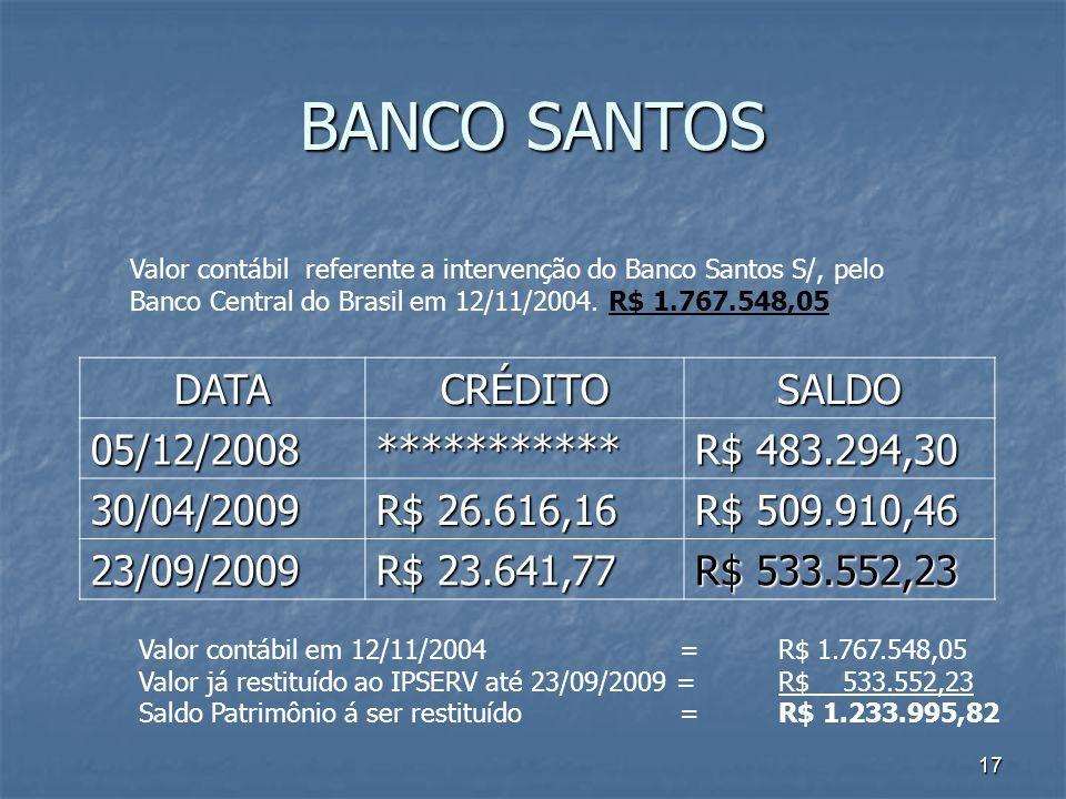 17 BANCO SANTOS DATACRÉDITOSALDO 05/12/2008*********** R$ 483.294,30 30/04/2009 R$ 26.616,16 R$ 509.910,46 23/09/2009 R$ 23.641,77 R$ 533.552,23 Valor contábil referente a intervenção do Banco Santos S/, pelo Banco Central do Brasil em 12/11/2004.