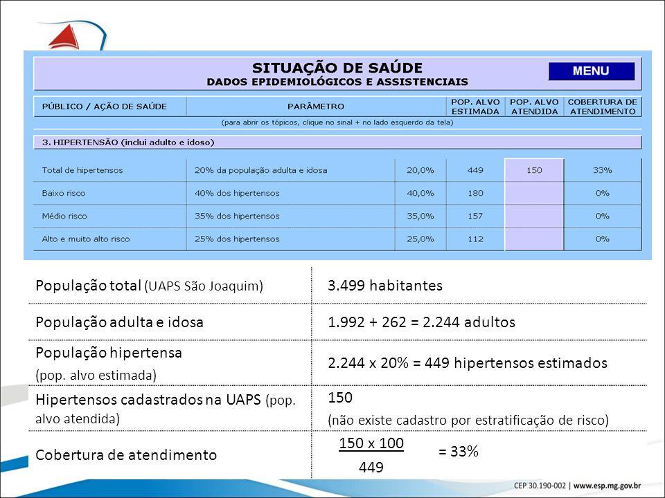 20 População total (UAPS São Joaquim) 3.499 habitantes População adulta e idosa1.992 + 262 = 2.244 adultos População hipertensa (pop. alvo estimada) 2