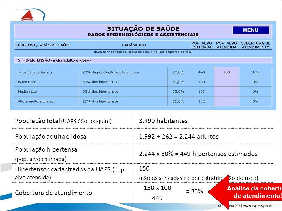 21 População total (UAPS São Joaquim) 3.499 habitantes População adulta e idosa1.992 + 262 = 2.244 adultos População hipertensa (pop. alvo estimada) 2