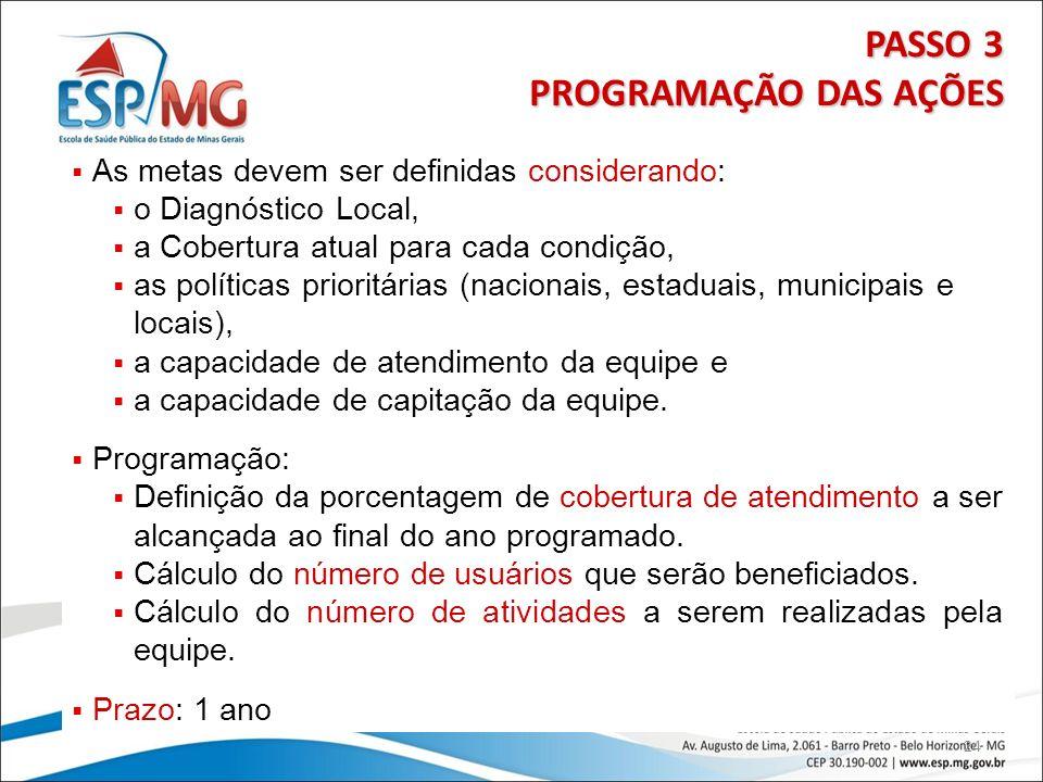 24 PASSO 3 PROGRAMAÇÃO DAS AÇÕES As metas devem ser definidas considerando: o Diagnóstico Local, a Cobertura atual para cada condição, as políticas pr