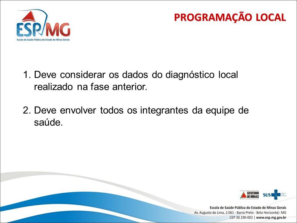 8 PROGRAMAÇÃO LOCAL 1.Deve considerar os dados do diagnóstico local realizado na fase anterior. 2.Deve envolver todos os integrantes da equipe de saúd