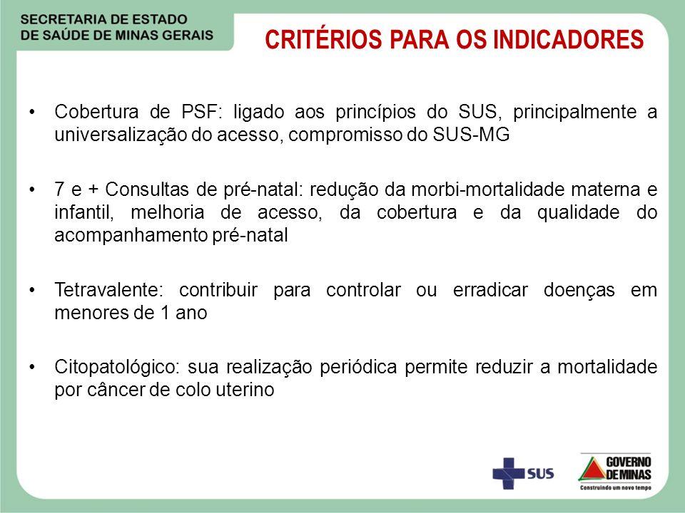 CRITÉRIOS PARA OS INDICADORES Cobertura de PSF: ligado aos princípios do SUS, principalmente a universalização do acesso, compromisso do SUS-MG 7 e +
