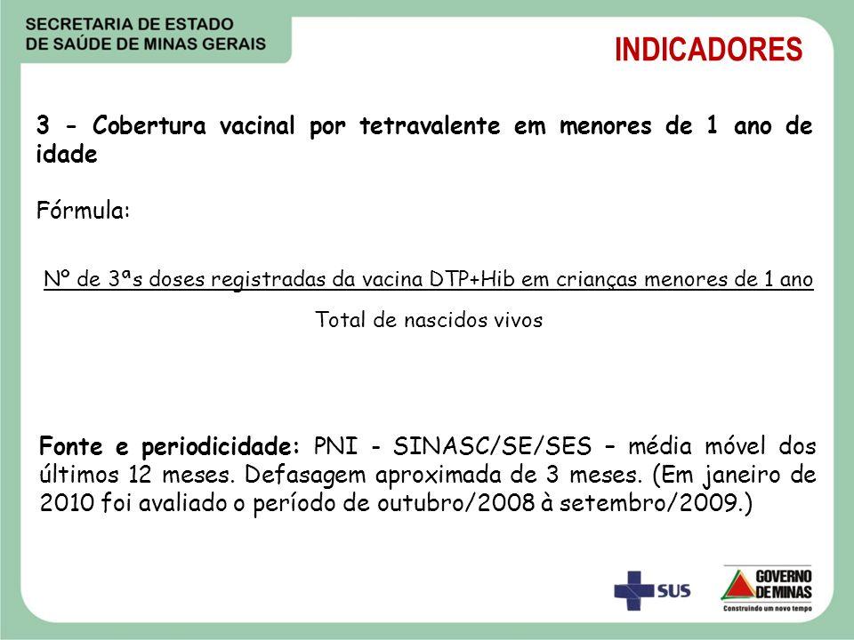 3 - Cobertura vacinal por tetravalente em menores de 1 ano de idade Fórmula: Nº de 3ªs doses registradas da vacina DTP+Hib em crianças menores de 1 an