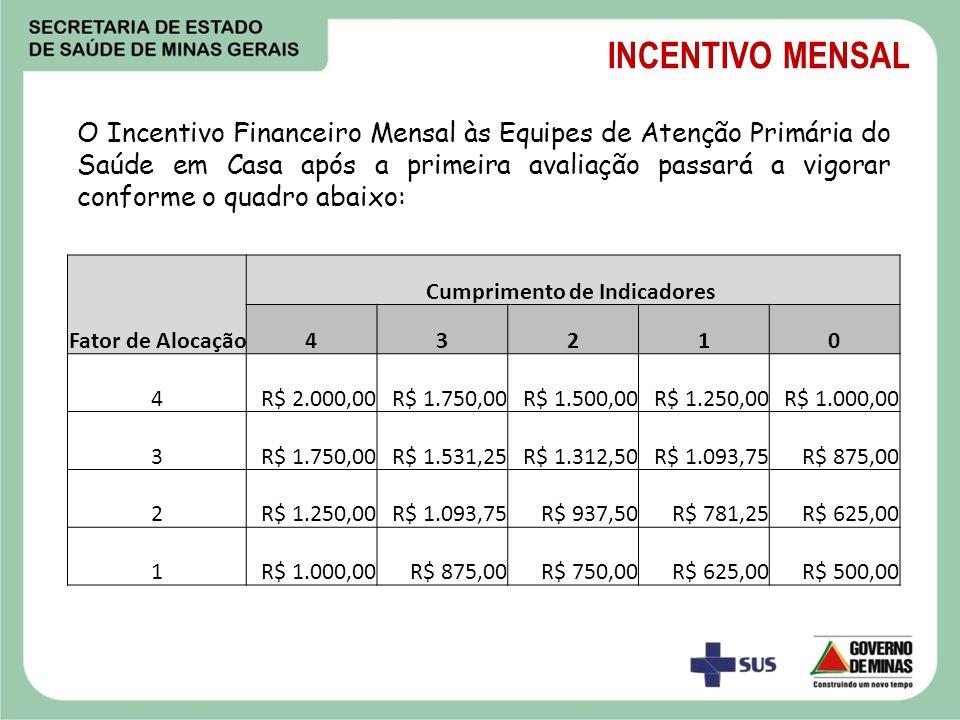 O Incentivo Financeiro Mensal às Equipes de Atenção Primária do Saúde em Casa após a primeira avaliação passará a vigorar conforme o quadro abaixo: Fa
