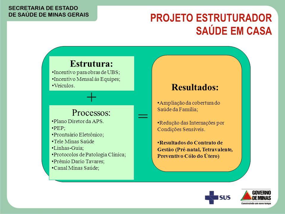 OBJETIVO ESTRATÉGICO NºNOME DO INDICADORFONTES VALOR ANTERIOR METAS PREVISTAS POLARIDADE VINCULAÇÃO ESTRATÉGICA VALOR PERÍODO 2009 2010 1ºQUAD2ºQUAD3ºQUAD Ampliar e Melhorar a Atenção Primária à Saúde 1 Cobertura Populacional da Estratégia Saúde da Família SES/MG IBGE Mapa Estratégico – PMDI Pacto Ampliar e melhorar a APS Reduzir a Mortalidade Infantil 2 % de recém nascidos com a cobertura de 7 ou mais consultas pré-natal SES/MG SINASC Mapa Estratégico – Pacto Ter excelência na Vigilância dos fatores de risco Reduzir a Mortalidade Infantil 3 Cobertura vacinal por tetravalente em menores de 1 ano de idade SES/MG SIS-PNI SINASC Mapa Estratégico – Pacto Rede Viva Vida 4 Razão de exames citopatológico cérvico- vaginais na faixa etária de 25 a 59 anos em relação à população-alvo,: SISCOLO IBGE Projeto Estruturador - Pacto INDICADORES