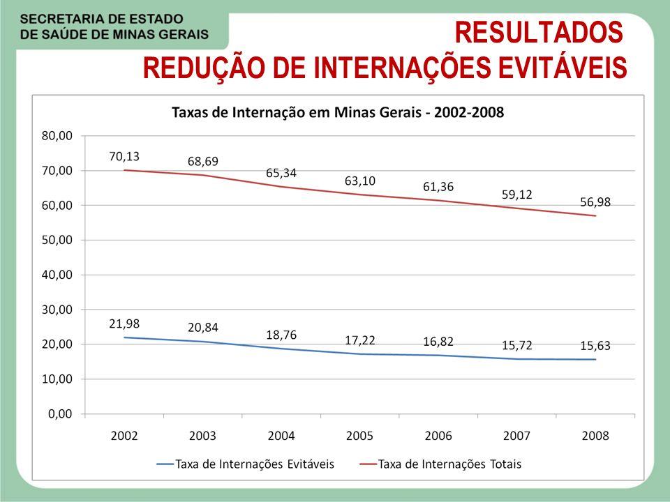 RESULTADOS REDUÇÃO DE INTERNAÇÕES EVITÁVEIS