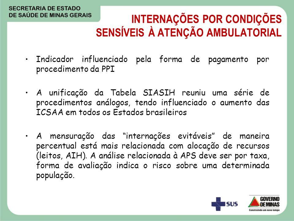 INTERNAÇÕES POR CONDIÇÕES SENSÍVEIS À ATENÇÃO AMBULATORIAL Indicador influenciado pela forma de pagamento por procedimento da PPI A unificação da Tabe