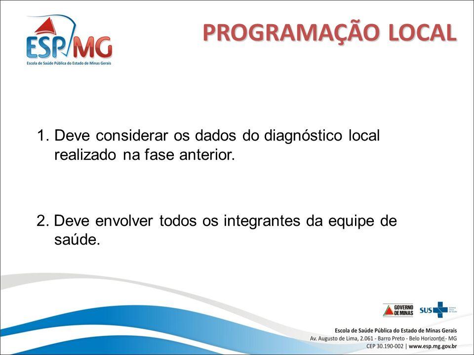 11 PROGRAMAÇÃO LOCAL 1.Deve considerar os dados do diagnóstico local realizado na fase anterior. 2. Deve envolver todos os integrantes da equipe de sa