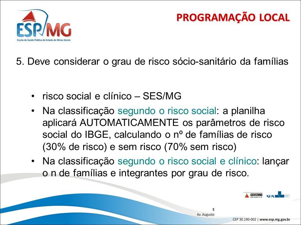 23 PROGRAMAÇÃO LOCAL 5.Deve considerar o grau de risco sócio-sanitário da famílias risco social e clínico – SES/MG Na classificação segundo o risco so