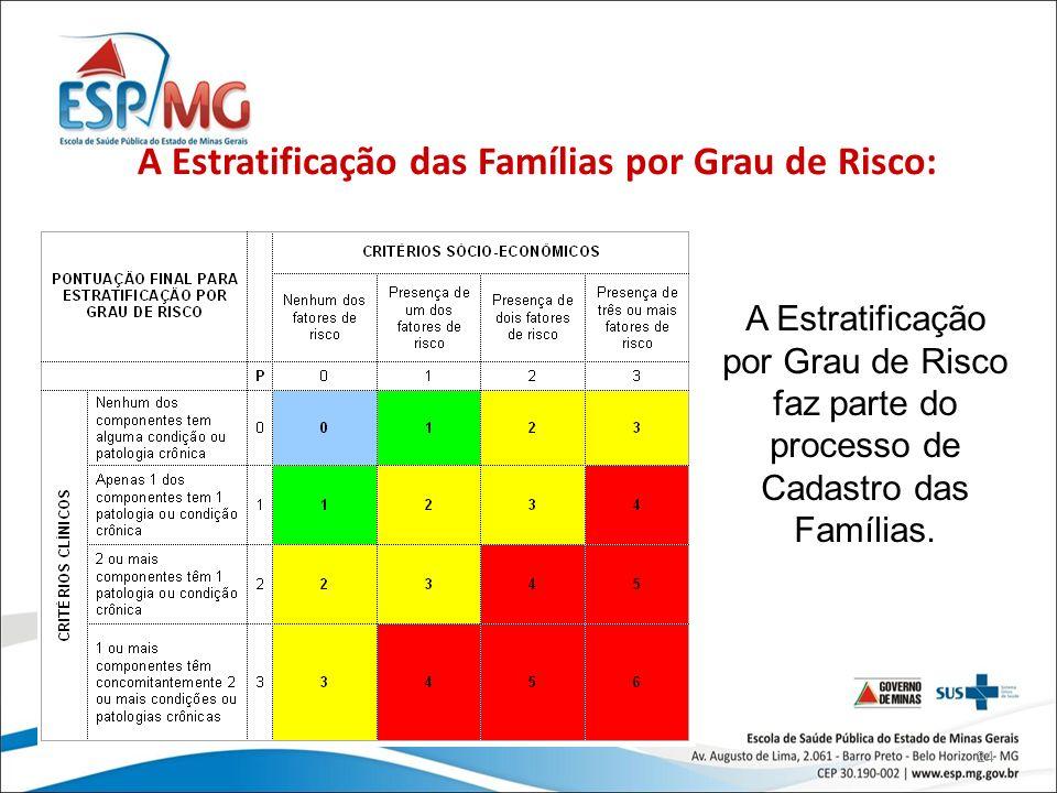 24 A Estratificação das Famílias por Grau de Risco: A Estratificação por Grau de Risco faz parte do processo de Cadastro das Famílias.