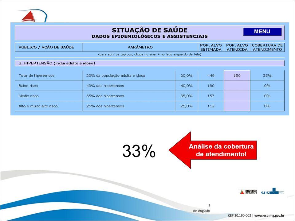 29 Análise da cobertura de atendimento! 33%