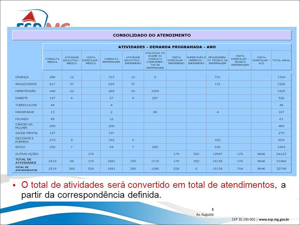 41 O total de atividades será convertido em total de atendimentos, a partir da correspondência definida.