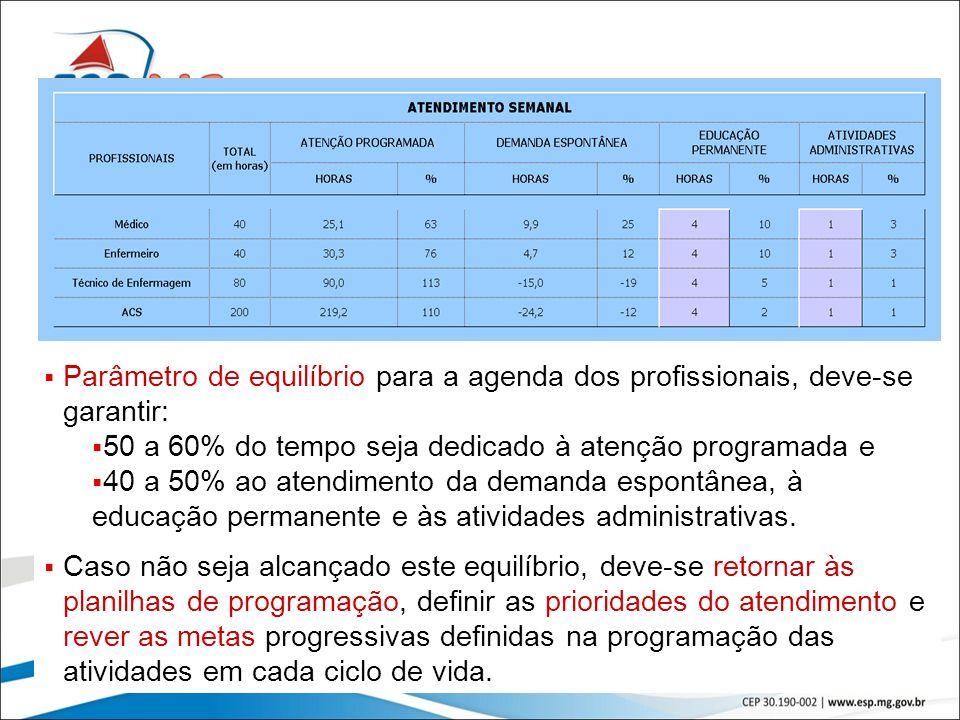48 Parâmetro de equilíbrio para a agenda dos profissionais, deve-se garantir: 50 a 60% do tempo seja dedicado à atenção programada e 40 a 50% ao atend