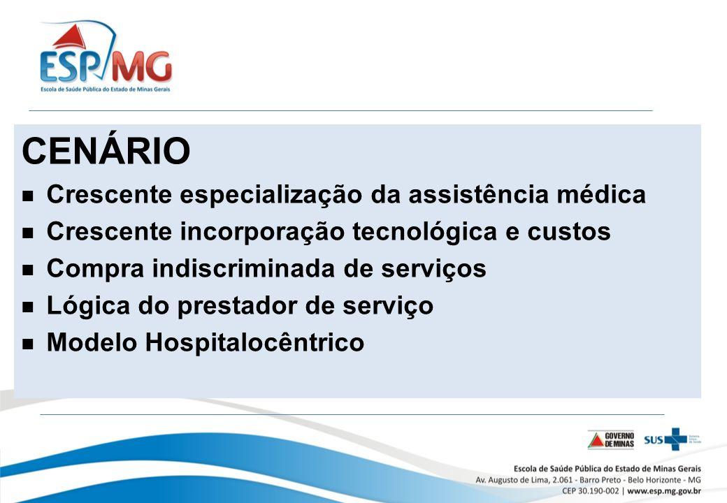 CENÁRIO Crescente especialização da assistência médica Crescente incorporação tecnológica e custos Compra indiscriminada de serviços Lógica do prestador de serviço Modelo Hospitalocêntrico