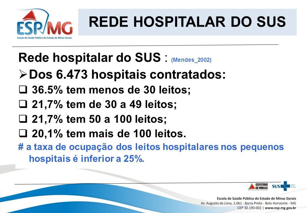 Rede hospitalar do SUS : (Mendes_2002) Dos 6.473 hospitais contratados: 36.5% tem menos de 30 leitos; 21,7% tem de 30 a 49 leitos; 21,7% tem 50 a 100 leitos; 20,1% tem mais de 100 leitos.