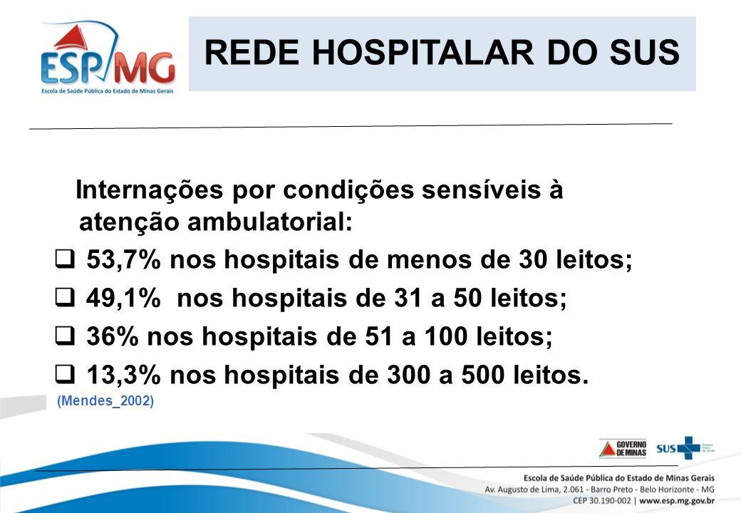 Internações por condições sensíveis à atenção ambulatorial: 53,7% nos hospitais de menos de 30 leitos; 49,1% nos hospitais de 31 a 50 leitos; 36% nos hospitais de 51 a 100 leitos; 13,3% nos hospitais de 300 a 500 leitos.