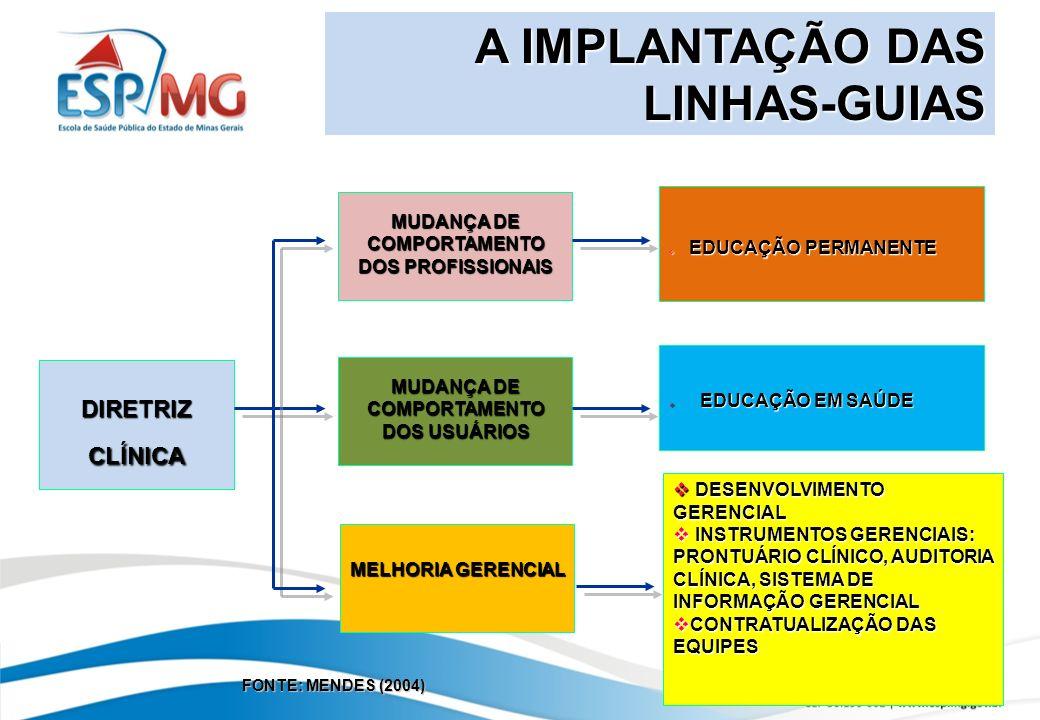 DIRETRIZ CLÍNICA MUDANÇA DE COMPORTAMENTO DOS PROFISSIONAIS MUDANÇA DE COMPORTAMENTO DOS USUÁRIOS MELHORIA GERENCIAL EDUCAÇÃO PERMANENTE EDUCAÇÃO PERMANENTE EDUCAÇÃO EM SAÚDE EDUCAÇÃO EM SAÚDE DESENVOLVIMENTO GERENCIAL DESENVOLVIMENTO GERENCIAL INSTRUMENTOS GERENCIAIS: PRONTUÁRIO CLÍNICO, AUDITORIA CLÍNICA, SISTEMA DE INFORMAÇÃO GERENCIAL INSTRUMENTOS GERENCIAIS: PRONTUÁRIO CLÍNICO, AUDITORIA CLÍNICA, SISTEMA DE INFORMAÇÃO GERENCIAL CONTRATUALIZAÇÃO DAS EQUIPES CONTRATUALIZAÇÃO DAS EQUIPES FONTE: MENDES (2004) A IMPLANTAÇÃO DAS LINHAS-GUIAS