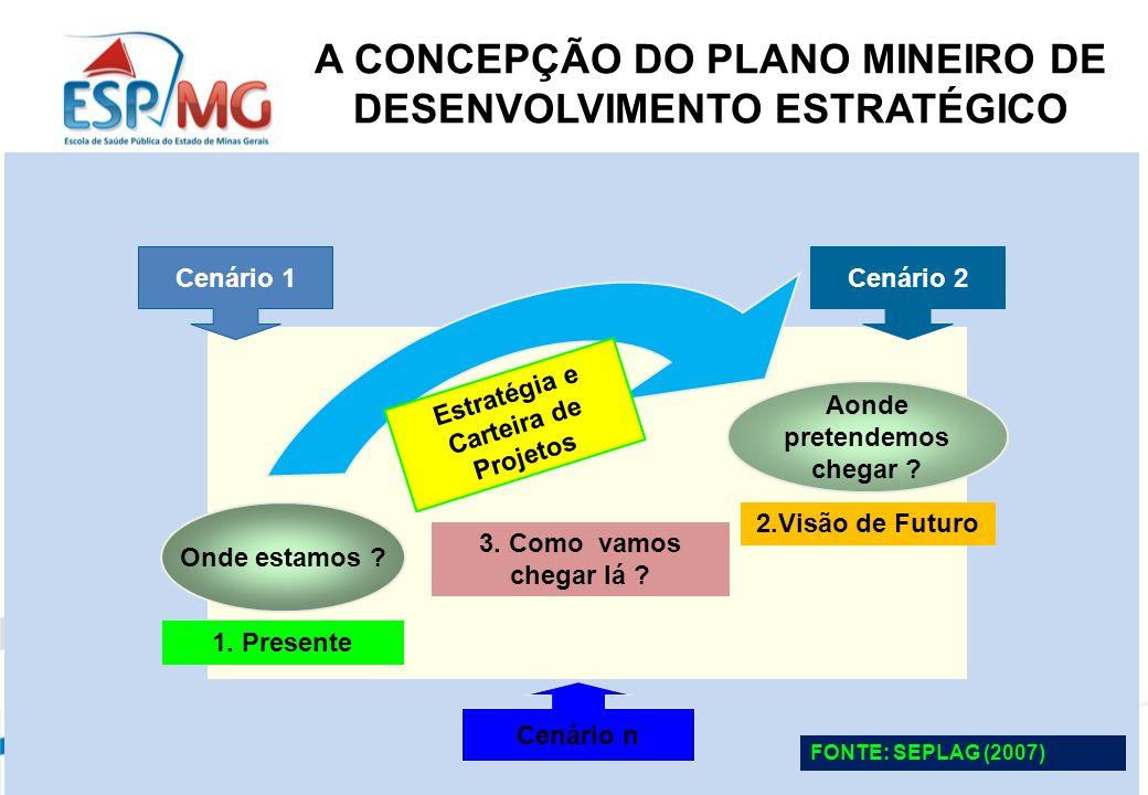 Onde estamos .1. Presente Estratégia e Carteira de Projetos 3.