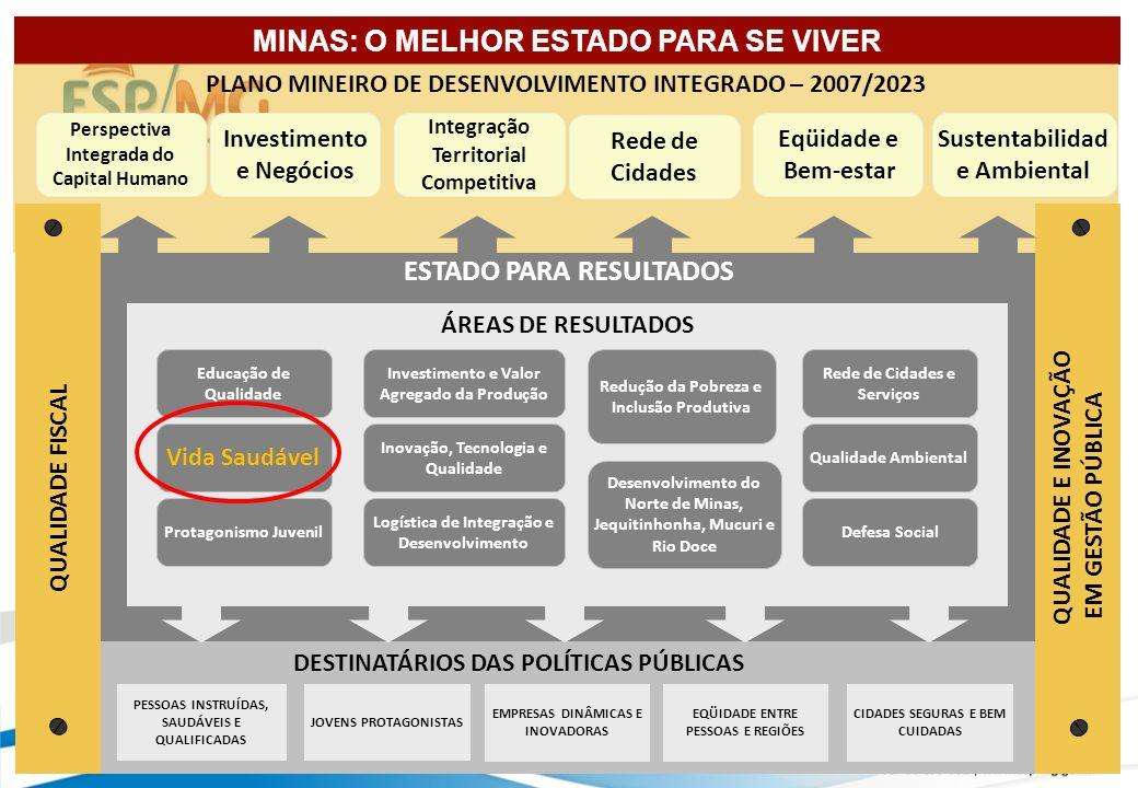 ESTADO PARA RESULTADOS ÁREAS DE RESULTADOS DESTINATÁRIOS DAS POLÍTICAS PÚBLICAS PESSOAS INSTRUÍDAS, SAUDÁVEIS E QUALIFICADAS CIDADES SEGURAS E BEM CUIDADAS EQÜIDADE ENTRE PESSOAS E REGIÕES JOVENS PROTAGONISTAS EMPRESAS DINÂMICAS E INOVADORAS MINAS: O MELHOR ESTADO PARA SE VIVER PLANO MINEIRO DE DESENVOLVIMENTO INTEGRADO – 2007/2023 Perspectiva Integrada do Capital Humano Investimento e Negócios Integração Territorial Competitiva Sustentabilidad e Ambiental Eqüidade e Bem-estar Rede de Cidades Educação de Qualidade Protagonismo Juvenil Vida Saudável Investimento e Valor Agregado da Produção Inovação, Tecnologia e Qualidade Logística de Integração e Desenvolvimento Redução da Pobreza e Inclusão Produtiva Defesa Social Rede de Cidades e Serviços Qualidade Ambiental Desenvolvimento do Norte de Minas, Jequitinhonha, Mucuri e Rio Doce QUALIDADE E INOVAÇÃO EM GESTÃO PÚBLICA QUALIDADE FISCAL