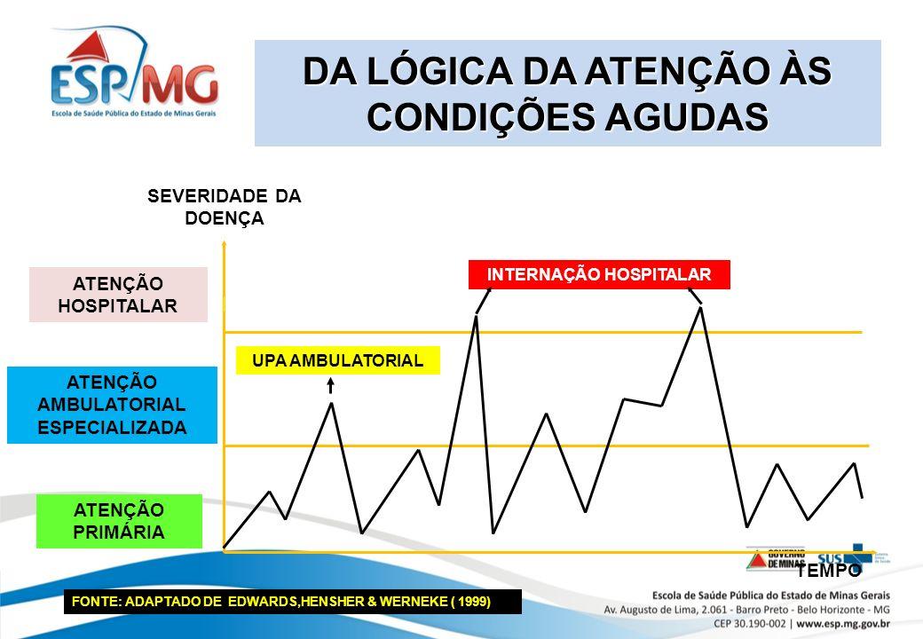 DA LÓGICA DA ATENÇÃO ÀS CONDIÇÕES AGUDAS ATENÇÃO HOSPITALAR ATENÇÃO AMBULATORIAL ESPECIALIZADA ATENÇÃO PRIMÁRIA A B INTERNAÇÃO HOSPITALAR SEVERIDADE DA DOENÇA TEMPO FONTE: ADAPTADO DE EDWARDS,HENSHER & WERNEKE ( 1999) UPA AMBULATORIAL