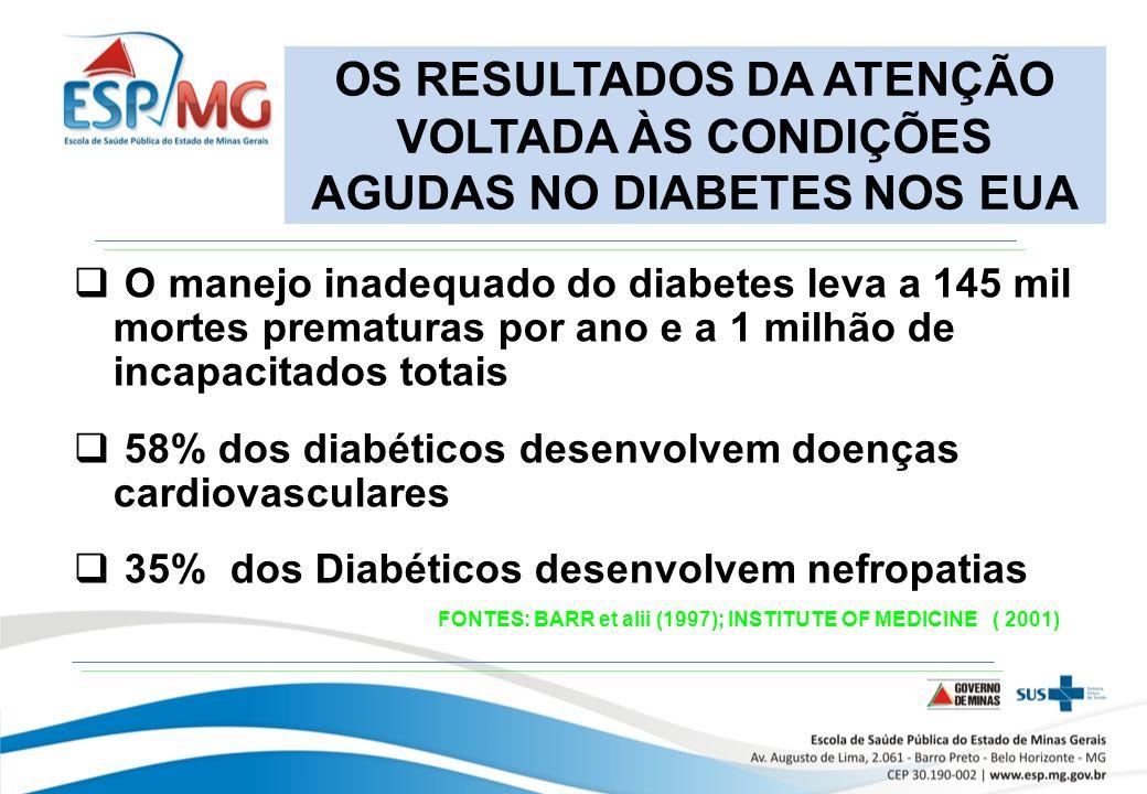 OS RESULTADOS DA ATENÇÃO VOLTADA ÀS CONDIÇÕES AGUDAS NO DIABETES NOS EUA O manejo inadequado do diabetes leva a 145 mil mortes prematuras por ano e a 1 milhão de incapacitados totais 58% dos diabéticos desenvolvem doenças cardiovasculares 35% dos Diabéticos desenvolvem nefropatias FONTES: BARR et alii (1997); INSTITUTE OF MEDICINE ( 2001)