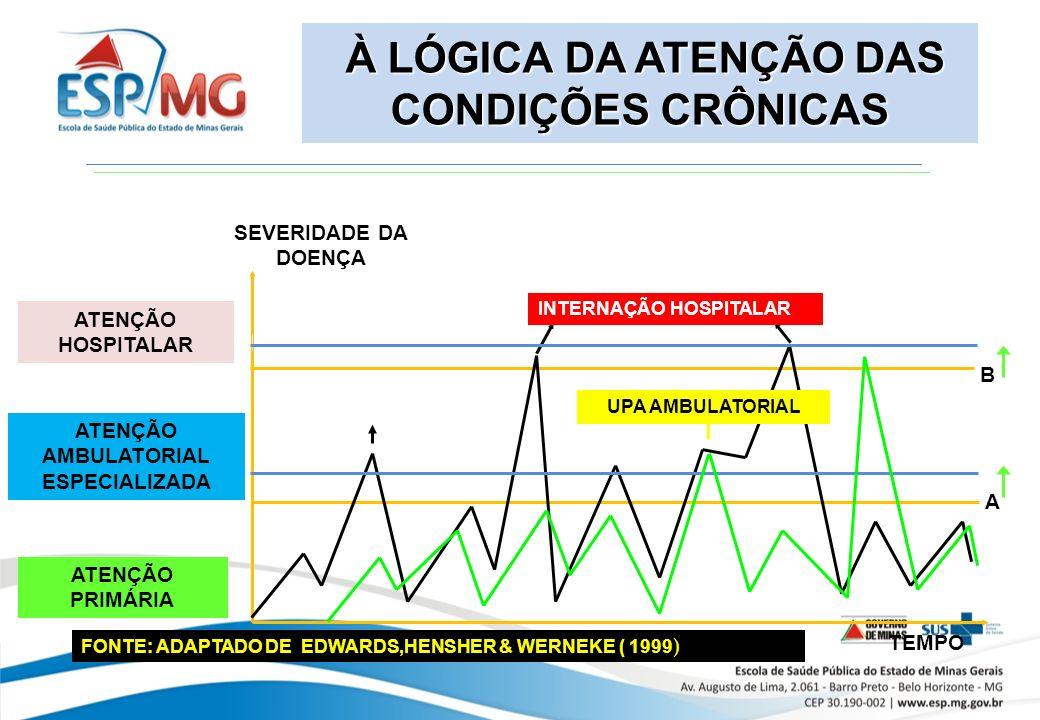 À LÓGICA DA ATENÇÃO DAS CONDIÇÕES CRÔNICAS À LÓGICA DA ATENÇÃO DAS CONDIÇÕES CRÔNICAS A B SEVERIDADE DA DOENÇA TEMPO FONTE: ADAPTADO DE EDWARDS,HENSHER & WERNEKE ( 1999 ) UPA AMBULATORIAL INTERNAÇÃO HOSPITALAR ATENÇÃO HOSPITALAR ATENÇÃO AMBULATORIAL ESPECIALIZADA ATENÇÃO PRIMÁRIA
