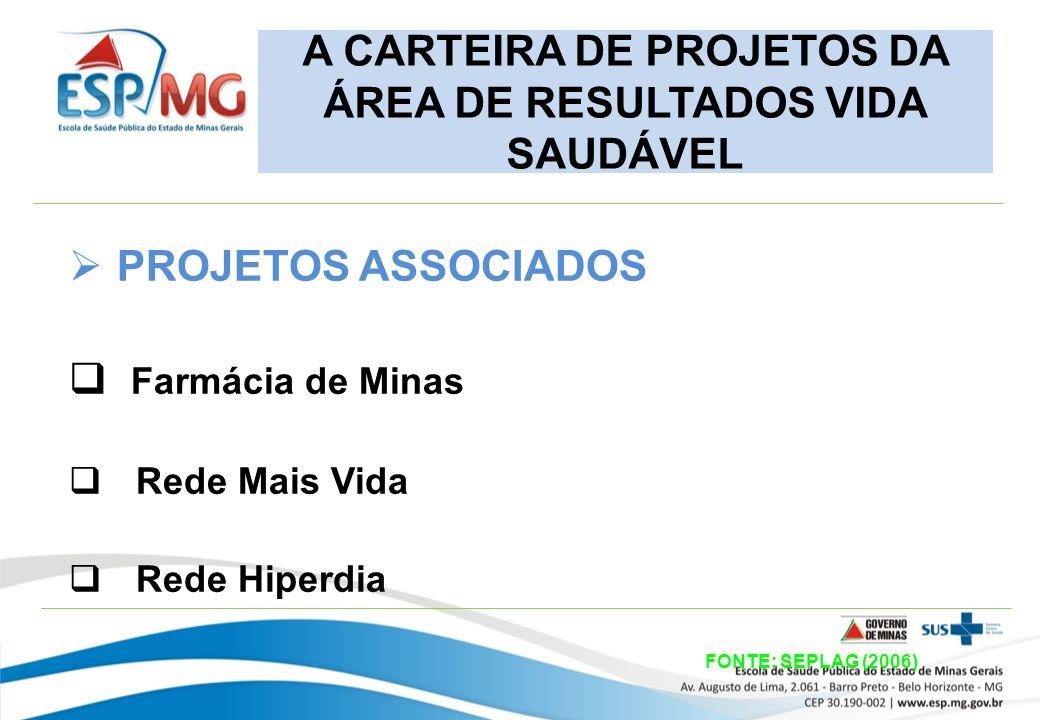 A CARTEIRA DE PROJETOS DA ÁREA DE RESULTADOS VIDA SAUDÁVEL PROJETOS ASSOCIADOS Farmácia de Minas Rede Mais Vida Rede Hiperdia FONTE: SEPLAG (2006)