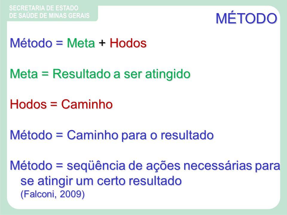 MÉTODO Método = Meta + Hodos Meta = Resultado a ser atingido Hodos = Caminho Hodos = Caminho Método = Caminho para o resultado Método = seqüência de ações necessárias para se atingir um certo resultado (Falconi, 2009)