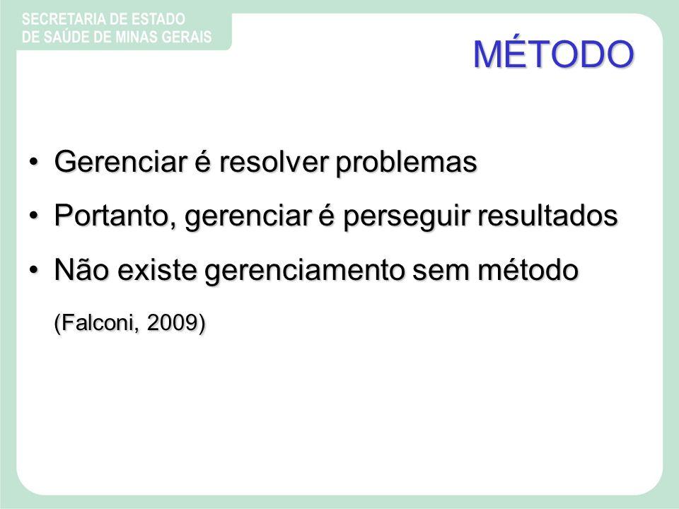MÉTODO Gerenciar é resolver problemasGerenciar é resolver problemas Portanto, gerenciar é perseguir resultadosPortanto, gerenciar é perseguir resultados Não existe gerenciamento sem métodoNão existe gerenciamento sem método (Falconi, 2009)