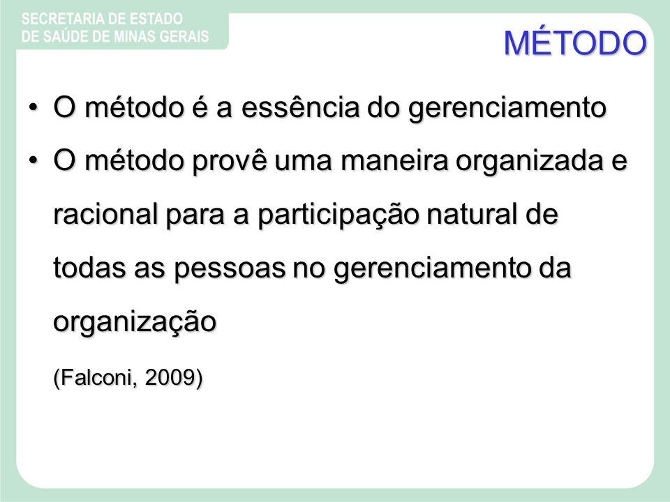 MÉTODO O método é a essência do gerenciamentoO método é a essência do gerenciamento O método provê uma maneira organizada e racional para a participação natural de todas as pessoas no gerenciamento da organizaçãoO método provê uma maneira organizada e racional para a participação natural de todas as pessoas no gerenciamento da organização (Falconi, 2009)