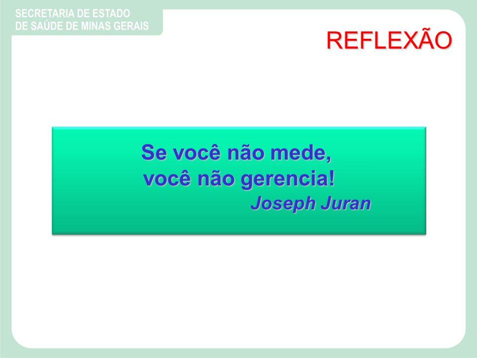 REFLEXÃO Se você não mede, você não gerencia! Joseph Juran
