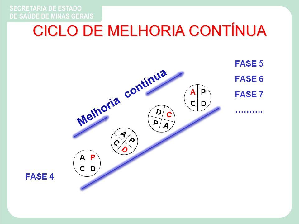 CICLO DE MELHORIA CONTÍNUA FASE 4 FASE 5 FASE 6 FASE 7 ………. AP CD A P C D AP CD D C P A