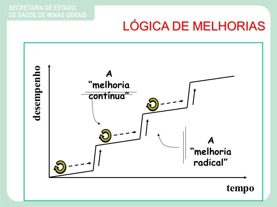 LÓGICA DE MELHORIAS tempo desempenho A melhoria contínua A melhoria radical