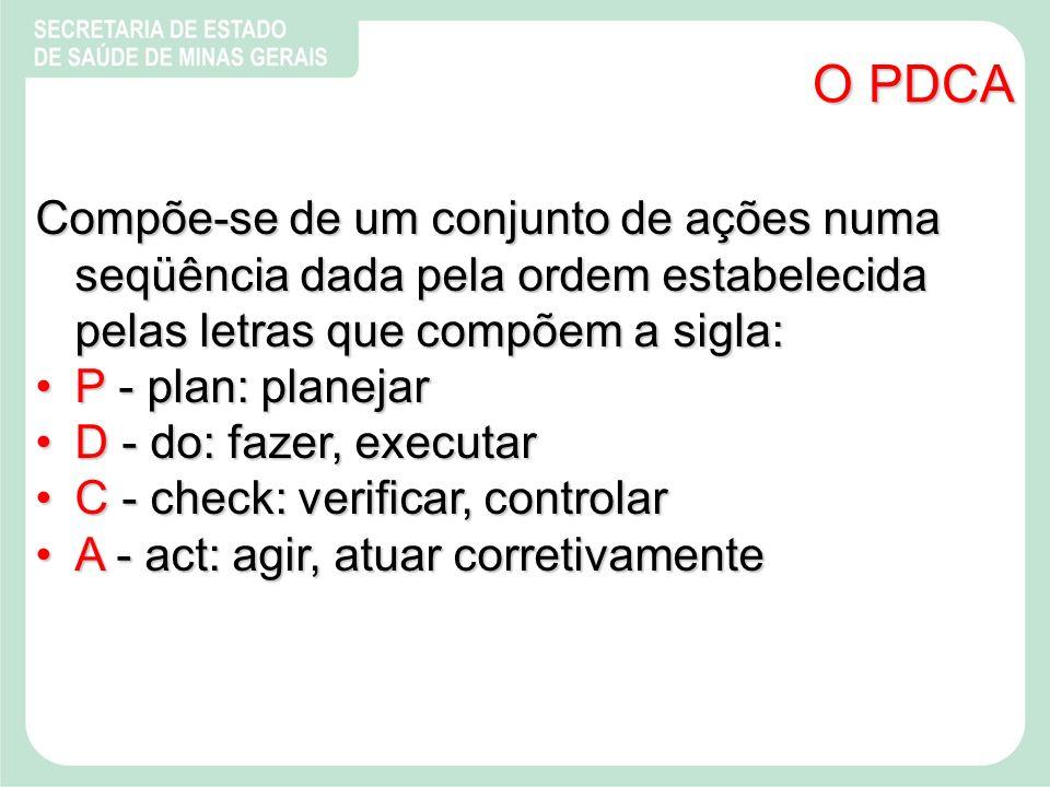 O PDCA Compõe-se de um conjunto de ações numa seqüência dada pela ordem estabelecida pelas letras que compõem a sigla: P - plan: planejarP - plan: planejar D - do: fazer, executarD - do: fazer, executar C - check: verificar, controlarC - check: verificar, controlar A - act: agir, atuar corretivamenteA - act: agir, atuar corretivamente
