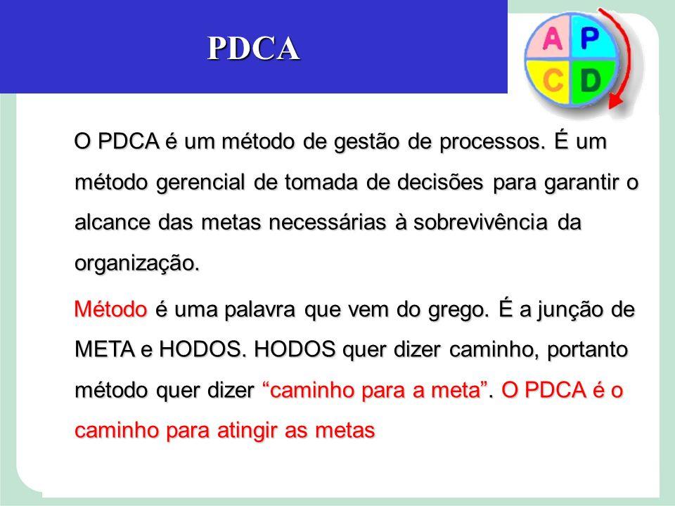 O PDCA é um método de gestão de processos.