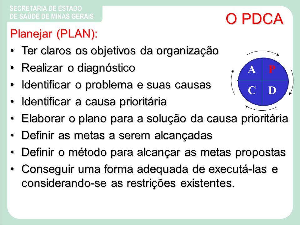 O PDCA Planejar (PLAN): Ter claros os objetivos da organizaçãoTer claros os objetivos da organização Realizar o diagnósticoRealizar o diagnóstico Identificar o problema e suas causasIdentificar o problema e suas causas Identificar a causa prioritáriaIdentificar a causa prioritária Elaborar o plano para a solução da causa prioritáriaElaborar o plano para a solução da causa prioritária Definir as metas a serem alcançadasDefinir as metas a serem alcançadas Definir o método para alcançar as metas propostasDefinir o método para alcançar as metas propostas Conseguir uma forma adequada de executá-las e considerando-se as restrições existentes.Conseguir uma forma adequada de executá-las e considerando-se as restrições existentes.