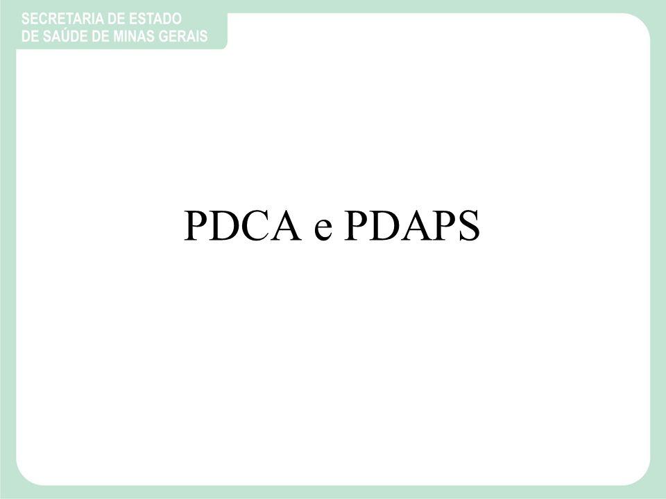 PDCA e PDAPS