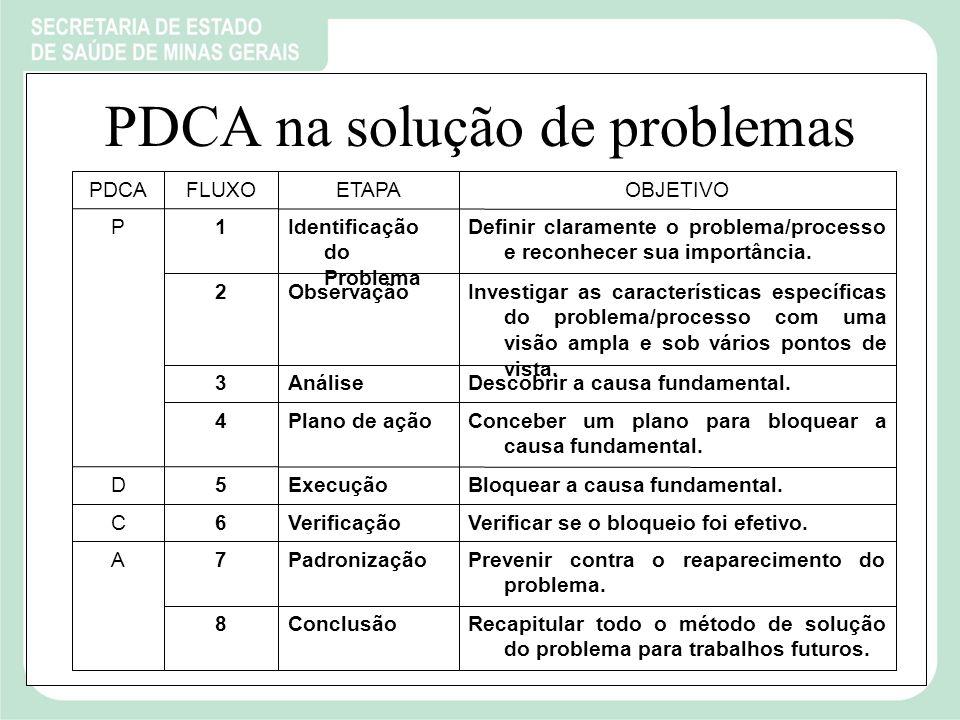 PDCA na solução de problemas Recapitular todo o método de solução do problema para trabalhos futuros.