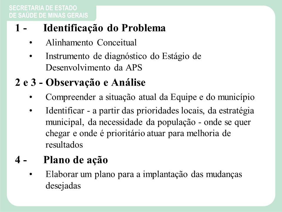 1 - Identificação do Problema Alinhamento Conceitual Instrumento de diagnóstico do Estágio de Desenvolvimento da APS 2 e 3 - Observação e Análise Compreender a situação atual da Equipe e do município Identificar - a partir das prioridades locais, da estratégia municipal, da necessidade da população - onde se quer chegar e onde é prioritário atuar para melhoria de resultados 4 - Plano de ação Elaborar um plano para a implantação das mudanças desejadas