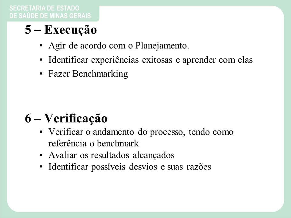 5 – Execução Agir de acordo com o Planejamento.
