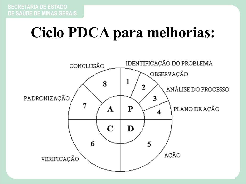 Ciclo PDCA para melhorias: