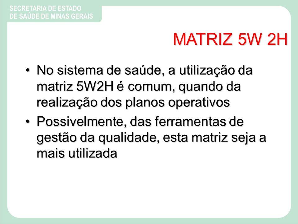MATRIZ 5W 2H No sistema de saúde, a utilização da matriz 5W2H é comum, quando da realização dos planos operativosNo sistema de saúde, a utilização da matriz 5W2H é comum, quando da realização dos planos operativos Possivelmente, das ferramentas de gestão da qualidade, esta matriz seja a mais utilizadaPossivelmente, das ferramentas de gestão da qualidade, esta matriz seja a mais utilizada