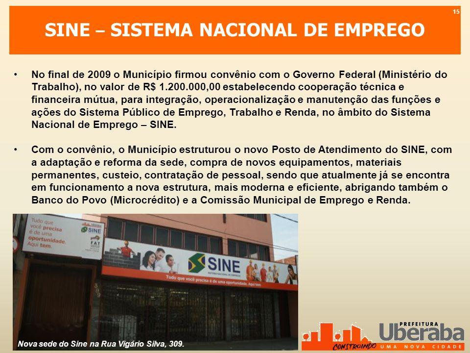 SINE – SISTEMA NACIONAL DE EMPREGO No final de 2009 o Município firmou convênio com o Governo Federal (Ministério do Trabalho), no valor de R$ 1.200.0