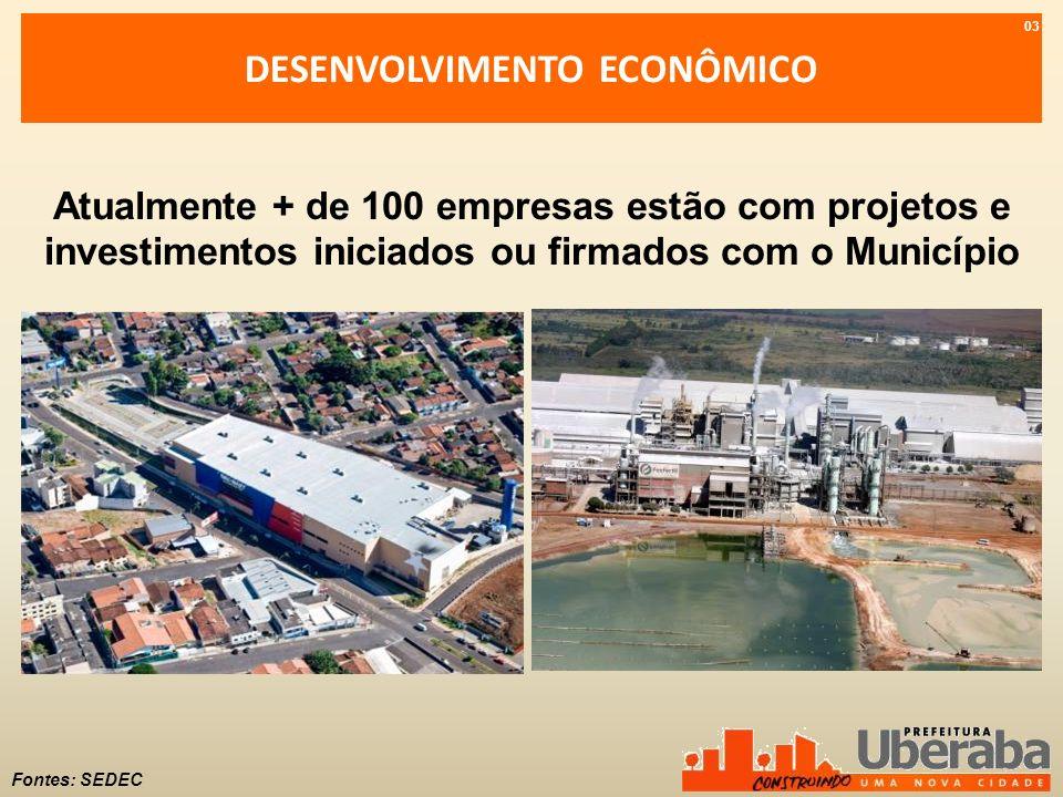 DESENVOLVIMENTO ECONÔMICO Fontes: SEDEC Atualmente + de 100 empresas estão com projetos e investimentos iniciados ou firmados com o Município 03